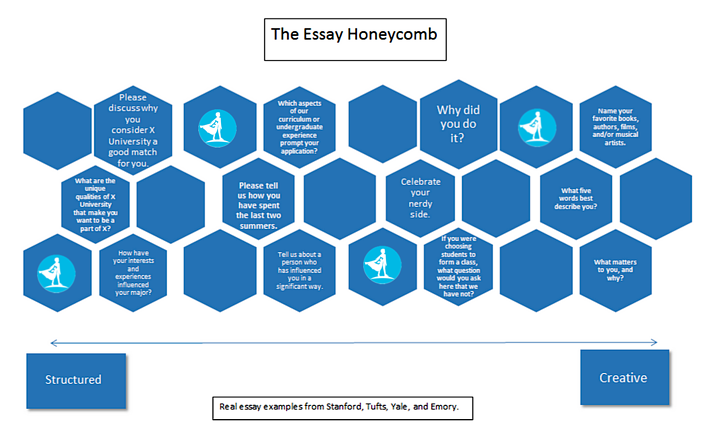 EssayHoneycomb