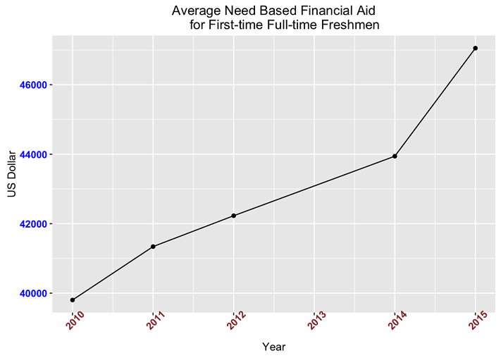 Insights into Class Size, Degrees, and Financial Aid